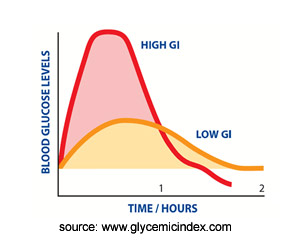 Glycaemic Index Graphic