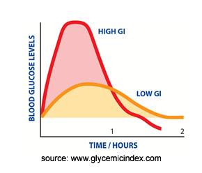 Glycaemic Index Graphic